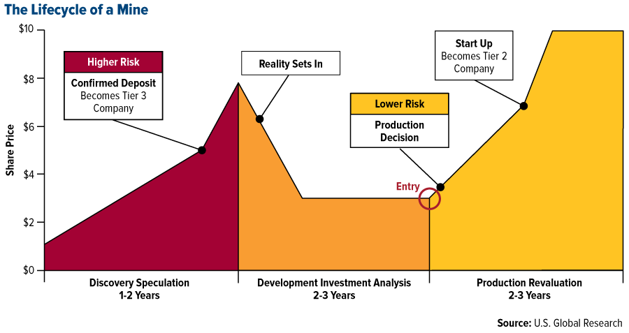 The last known gold deposti - COMM-lifecycle-of-a-mine