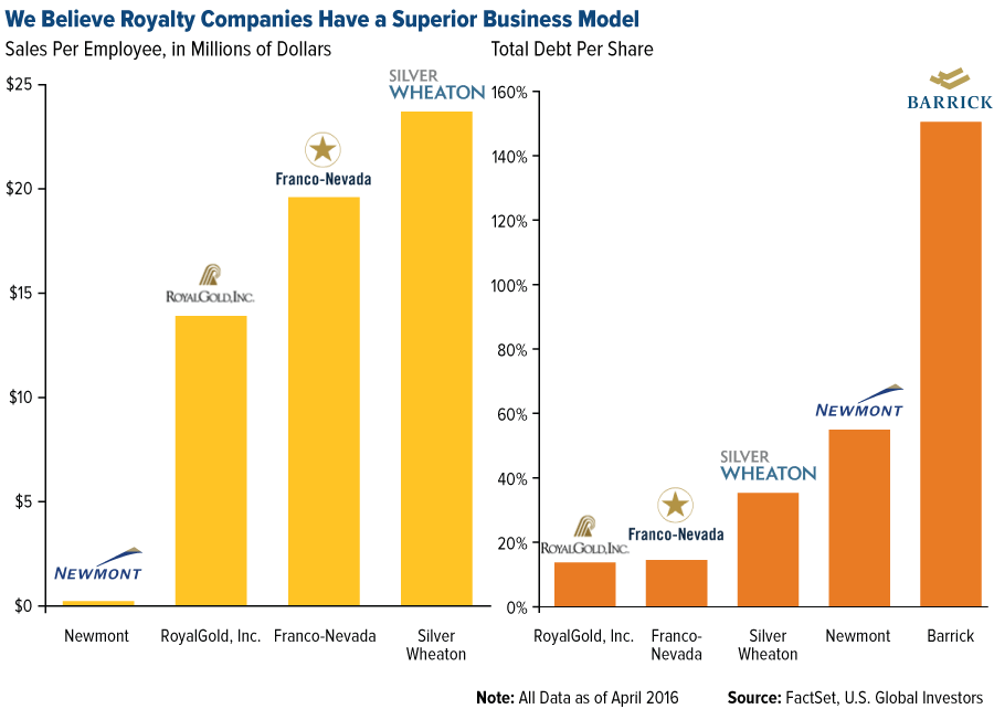 These Olympian Gold Royalty companies are insanely attractive - we believe royalty companies have a superior business model graph