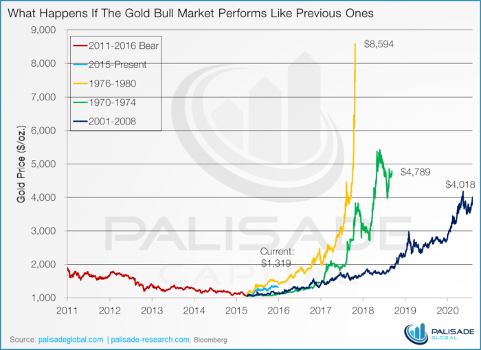 What happens if the gold bull market performs like previous ones.
