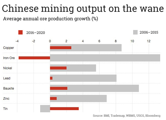 CHART: China must import more ore