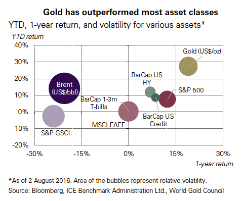 Hedge funds push bullish gold price bets back up