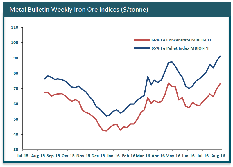 Iron ore price soars past $61 per tonne to fresh 3-month high