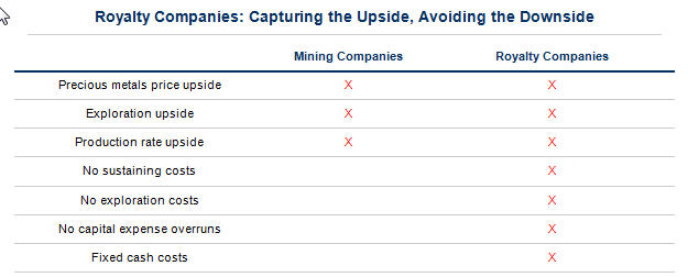 royalty Companies - capturing the upside, avoiding the downside table