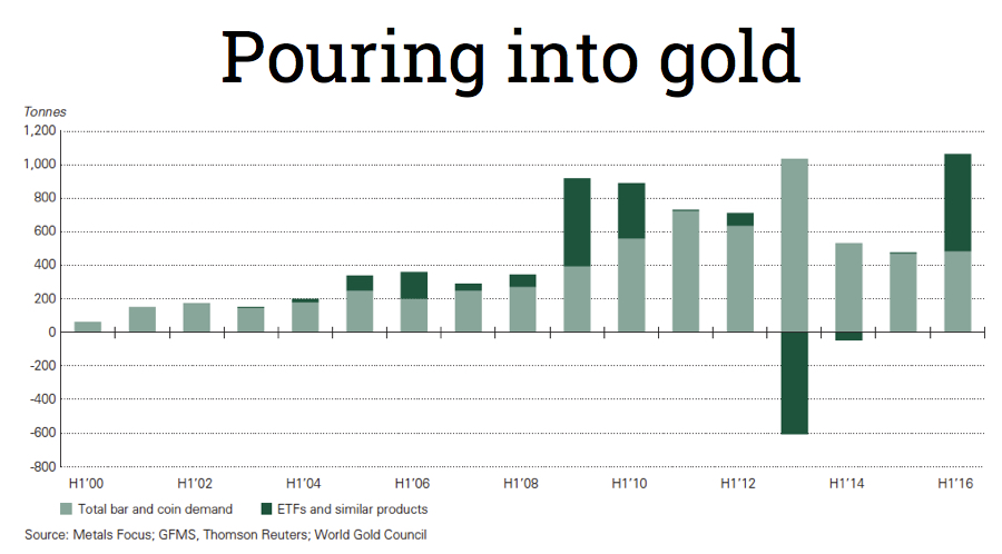 Investment demand for gold jumps to all-time high