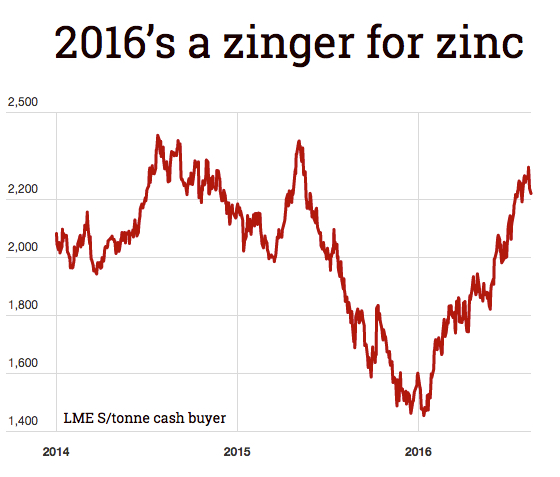 Chinese ban may breathe new life into zinc price rally