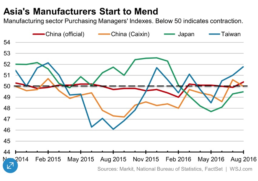 Asian PMIs in August