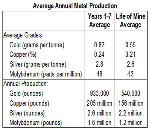 average-annual-metal-production-table