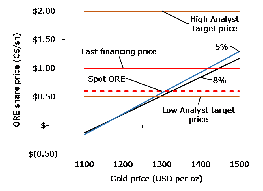 (Fig. 4: Sensitivity of Orezone Gold Corp. share price to discount rate and gold price, Source: April 2015 Feasibility Study [KCA] and Exploration Insights)