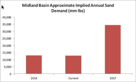 frack-sand-the-unsung-erho-of-the-opec-oil-war-midland-basin-approx-implied-annual-sand-demand-graph