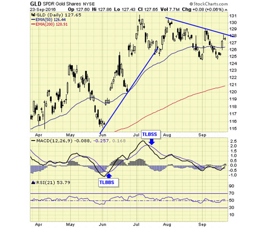 gld-spdr-gold-shares-nyse
