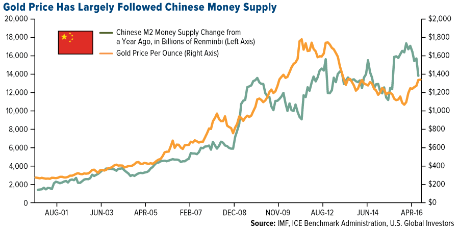 gold-price-has-largely-followed-chinese-money-supply