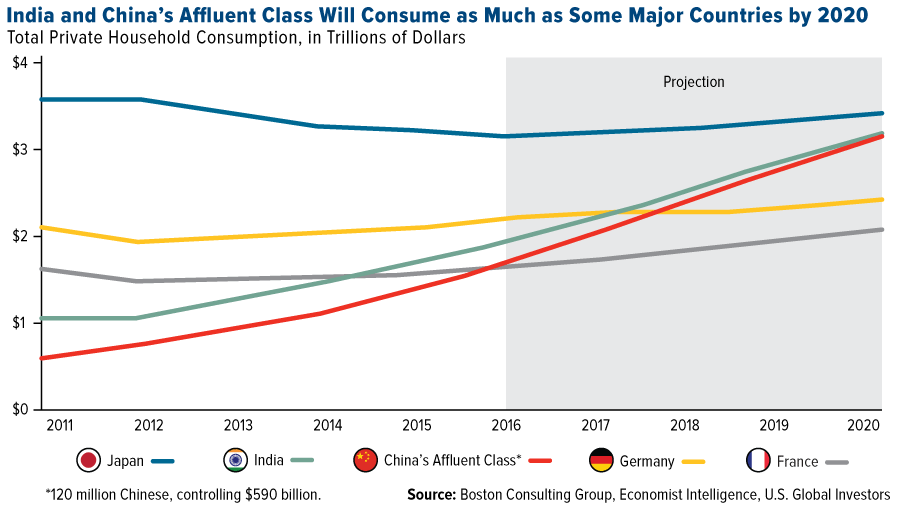 india-chinas-affluent-class-consume-much-many-major-countries-2020
