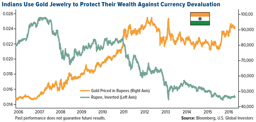 indians-gold-jewelry-protect-wealth-against-currency-devaluation
