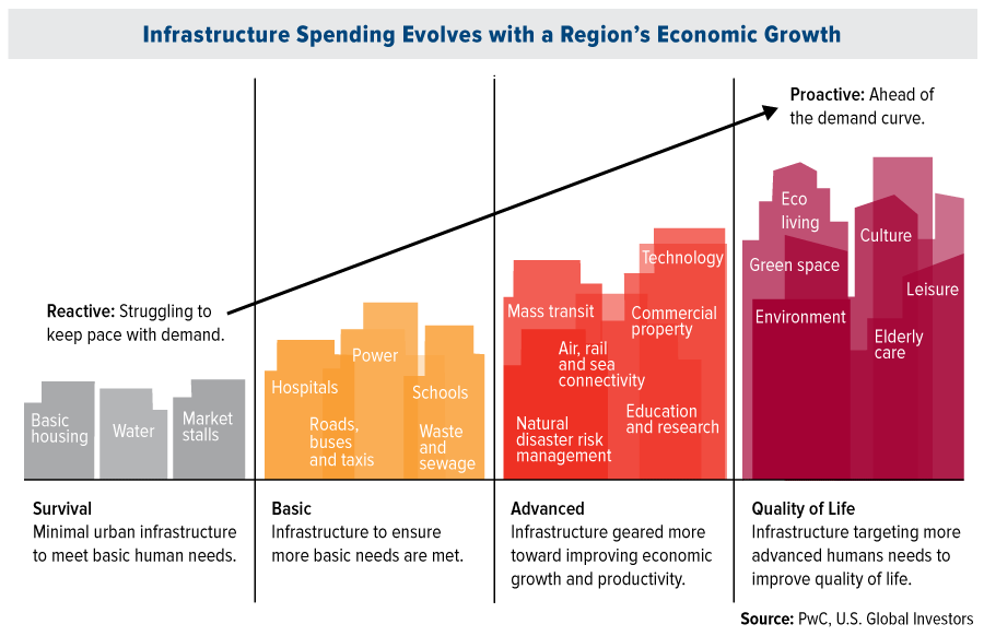 infrastructure-spending-evolves-regions-economic-growth