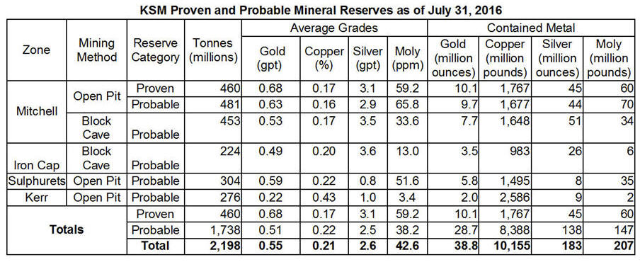 ksm-proven-and-probable-mineral-reserves-table