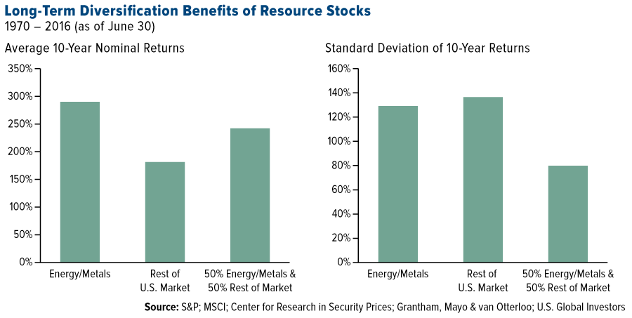 long-term-diversification-benefits-resource-stocks-graph