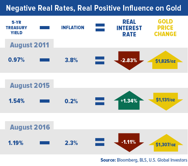negative-real-rates-real-positive-influence-gold