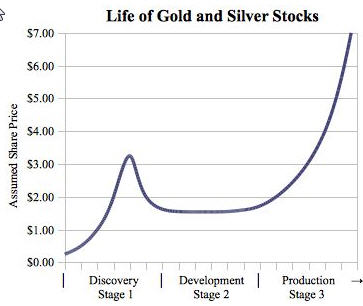 resource-opportunities-flash-update-life-of-gold-and-silver-stocks