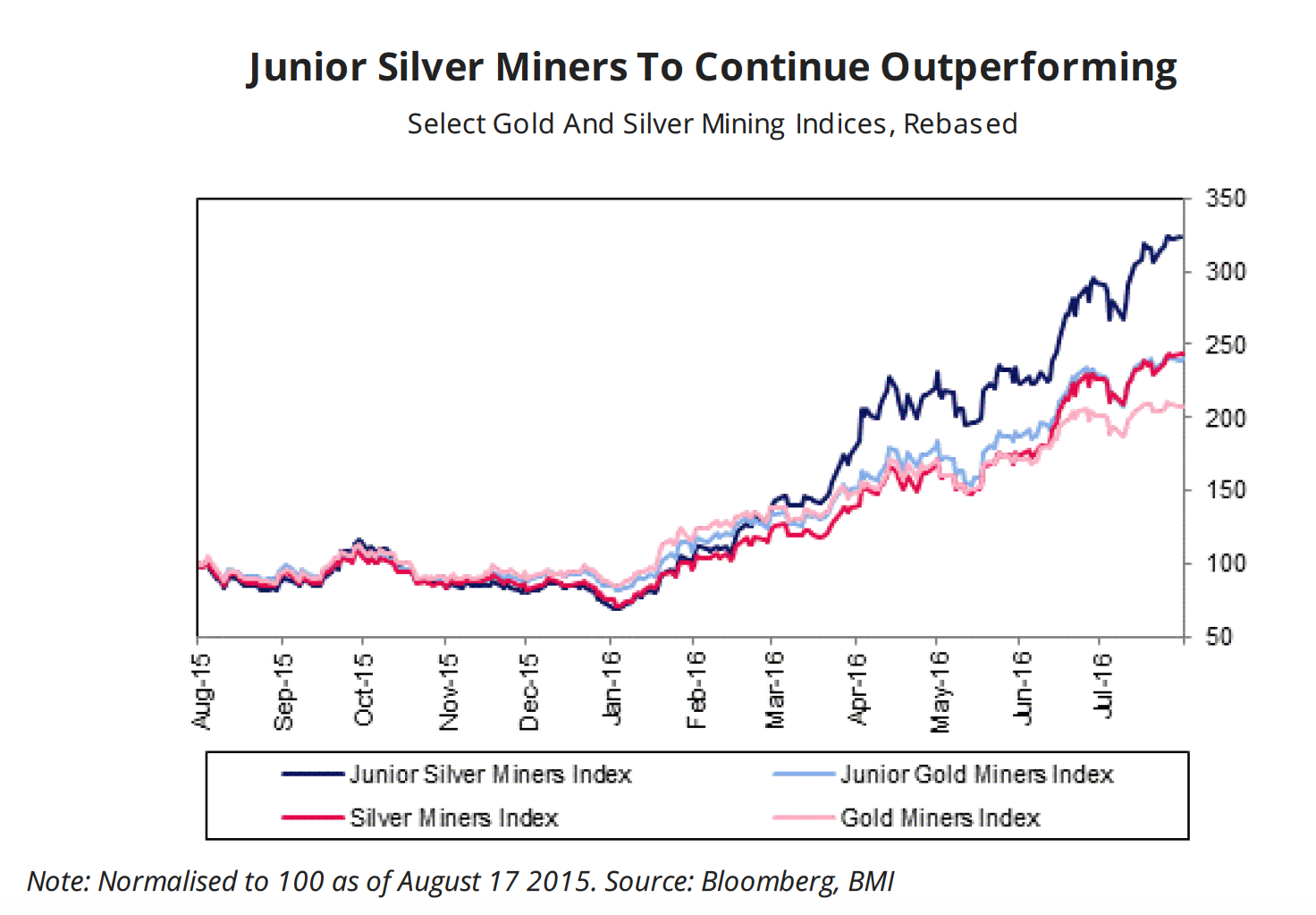 Junior Silver Miners To Continue Outperforming