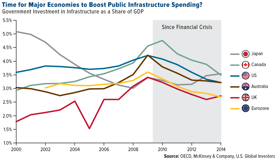 time-major-economies-boost-public-infrastructure-spending