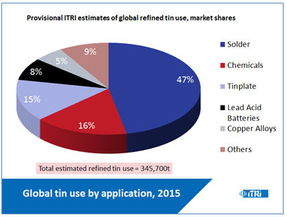 tin-use-stable-to-slightly-stronger-by-year-end-global-tin-use-by-application-2015-chart