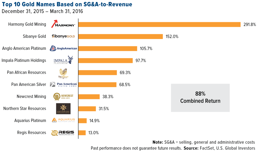 top-10-gold-names-based-on-sga-to-revenue