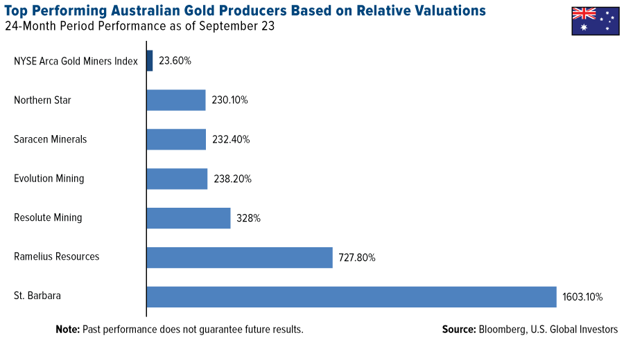 top-performing-australian-gold-producers-based-relative-valuations-graph