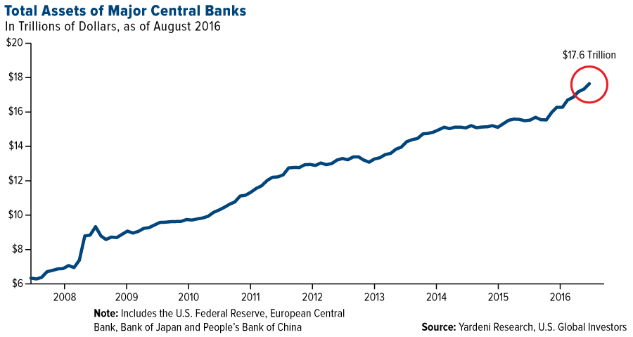 total-assets-major-central-banks-graph