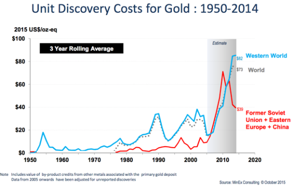 unit-discovery-costs-for-gold-1950-2014-graph