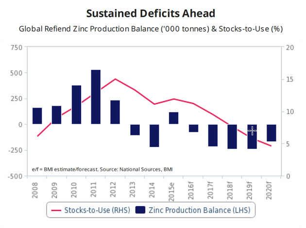 Five years of deficits will keep zinc price on the boil