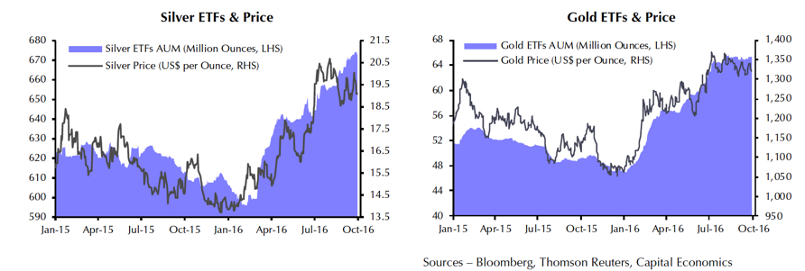 Silver and gold ETF investors diverge on price outlook