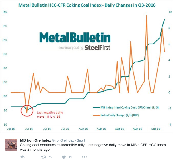 Coking coal prices go gangbusters — up almost 150%