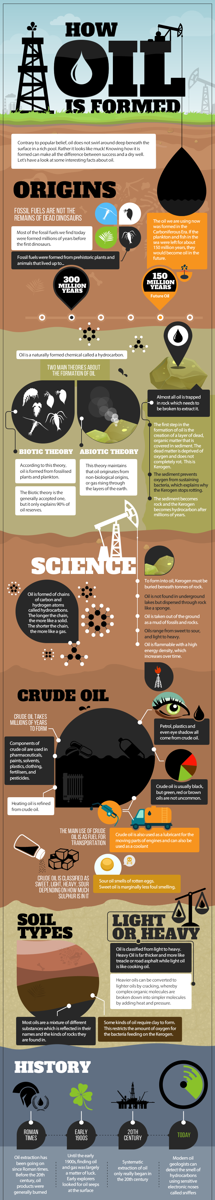 oil-formation
