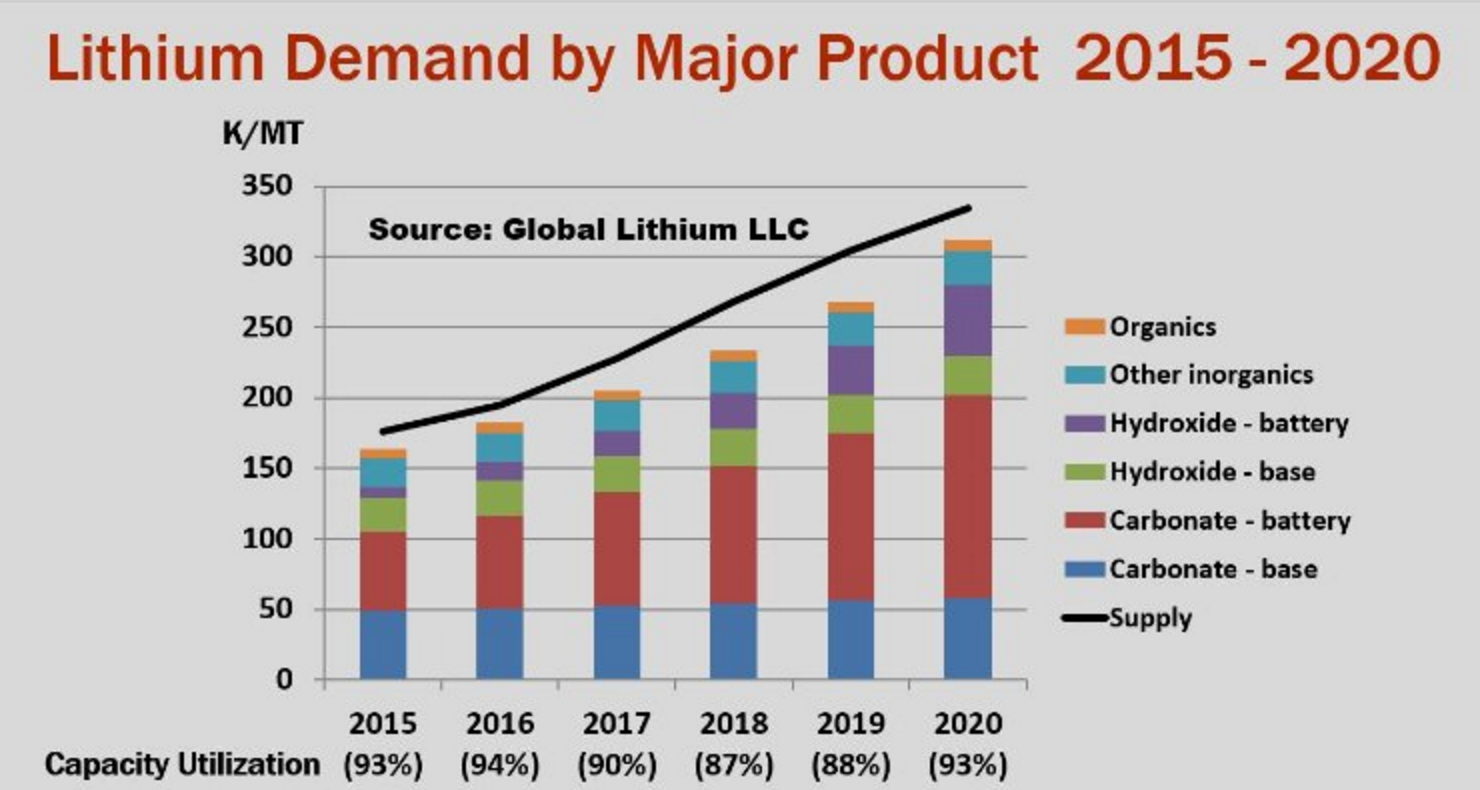The Race For Lithium Heats Up Mining Com