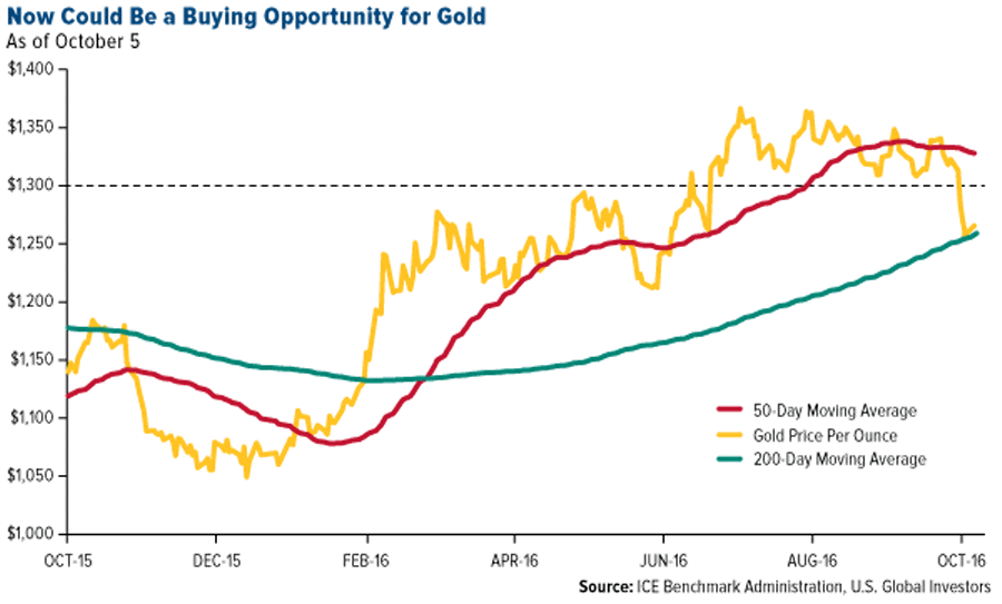 now-could-be-buying-opportunity-gold