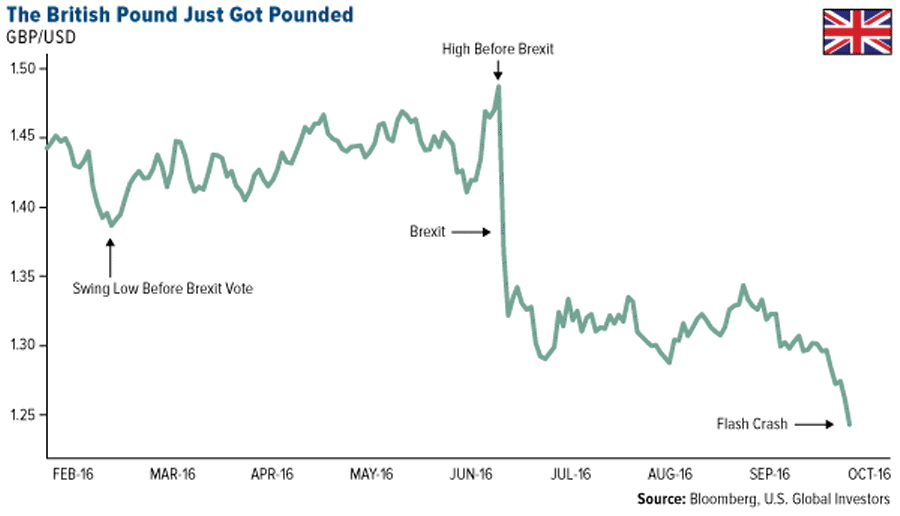 the-british-pound-just-got-pounded