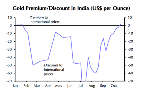 This chart will delight gold price, India bullion bulls