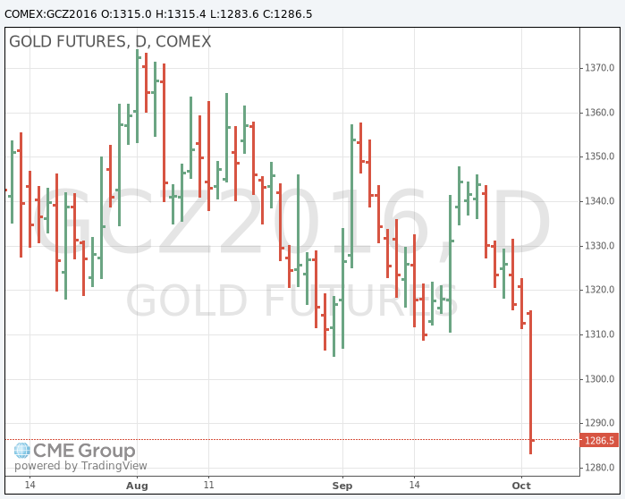 Gold price is getting crushed