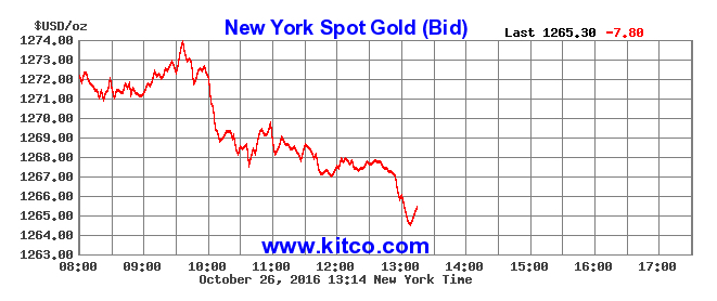 Gold sheds three-week highs on fresh interests worries