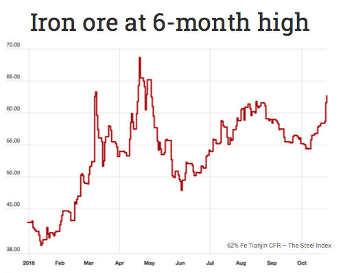 Iron ore jumps to 6-month high