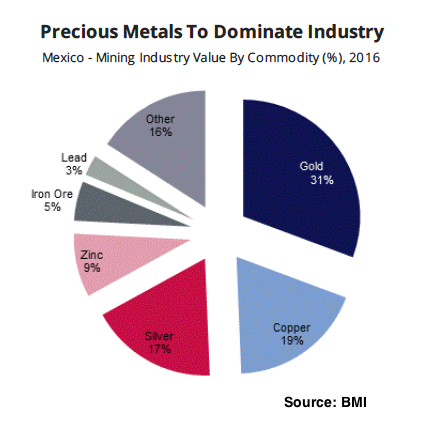 Mexico's mining sector to reach $17.8bn by 2020 on the back of silver, zinc prices