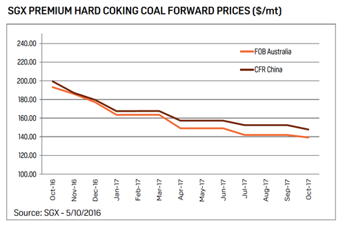 Futures markets point to 'overcooked' coking coal price