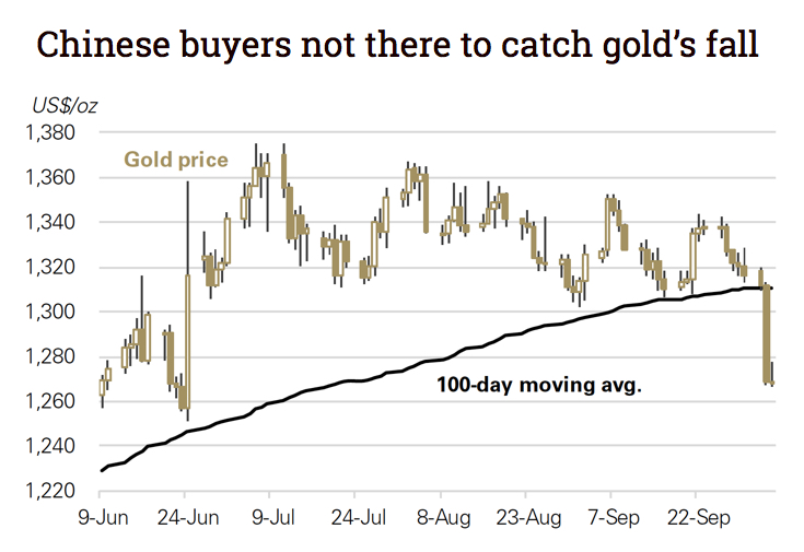 Technicals, China's Golden Week worsened gold price drop