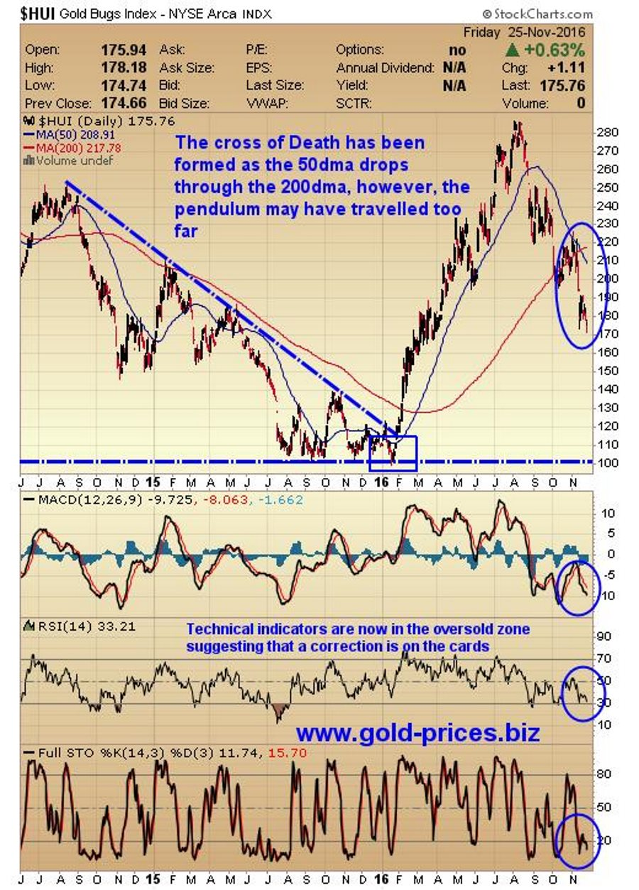 gold-bugs-index-nyse-arca