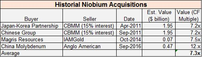 historial-niobium-acquisitions