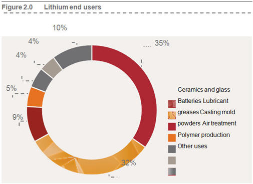 lithium-and-the-new-energy-revolution-image-2