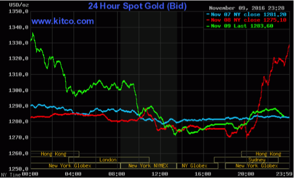 What happens now the gold enthusiast