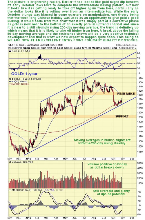 precious-metals-stocks-may-be-poised-for-a-major-upswing-gold-20-yr