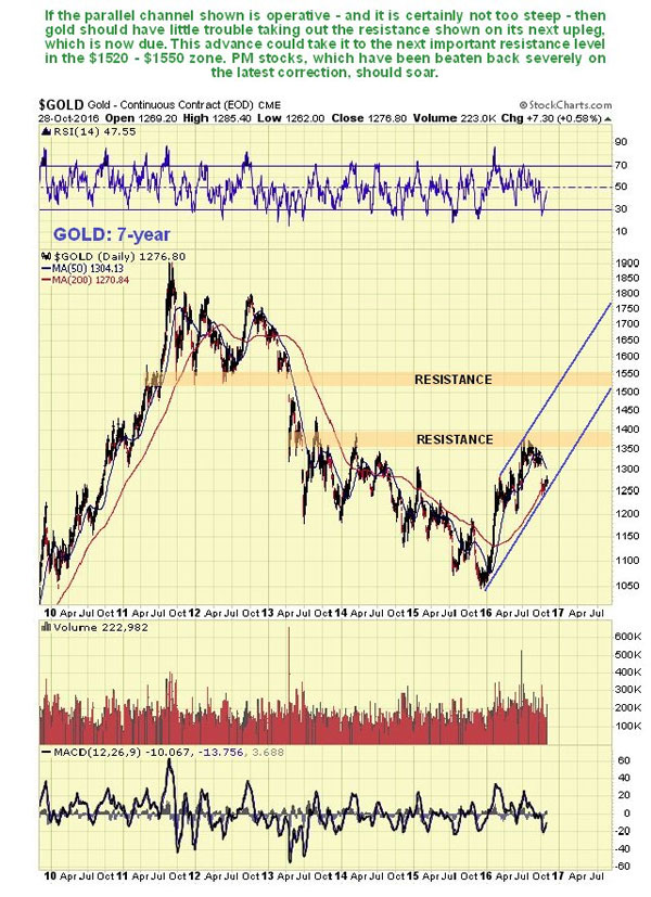 precious-metals-stocks-may-be-poised-for-a-major-upswing-gold-7-yr-graph