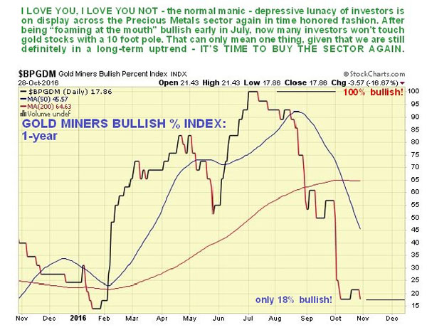 precious-metals-stocks-may-be-poised-for-a-major-upswing-gold-miners-bullish-index